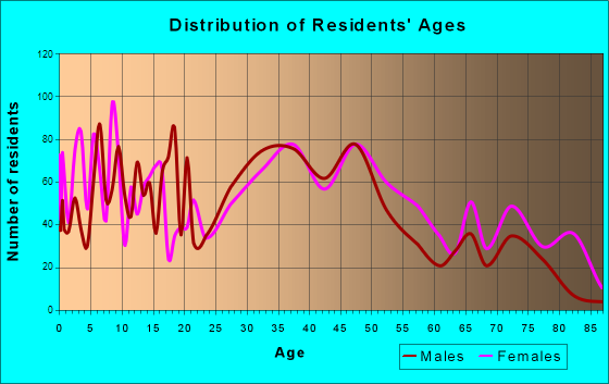 Fairless Hills, Pennsylvania Age and Sex of Residents