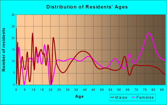 Forest City, Pennsylvania Age and Sex of Residents