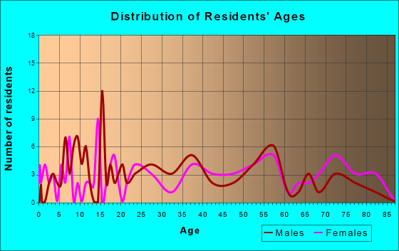 Freeburg, Pennsylvania Age and Sex of Residents