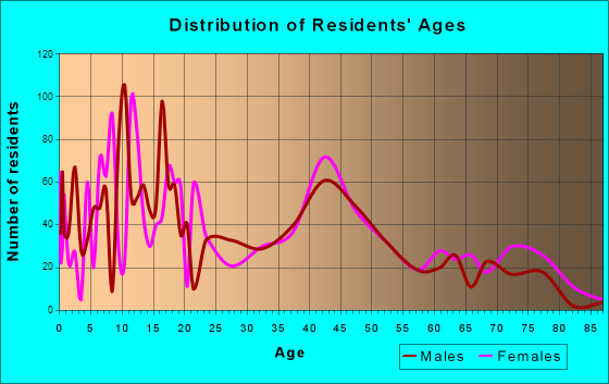 Escalon, California Age and Sex of Residents