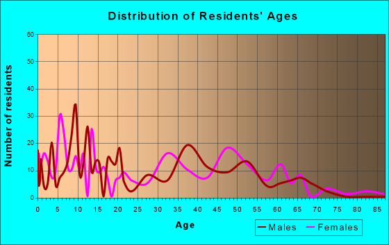 Gap, Pennsylvania Age and Sex of Residents