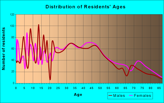 Glenside, Pennsylvania Age and Sex of Residents