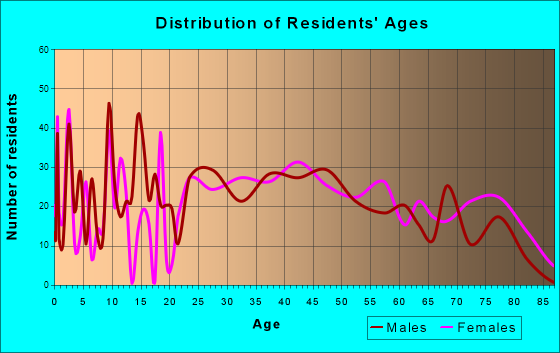 Greencastle, Pennsylvania Age and Sex of Residents