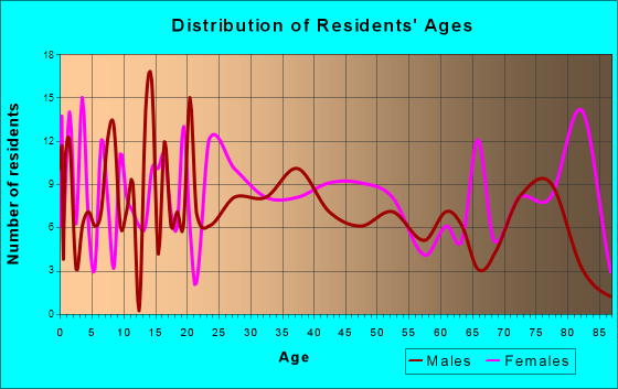 Hastings, Pennsylvania Age and Sex of Residents