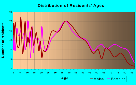 Hatboro, Pennsylvania Age and Sex of Residents