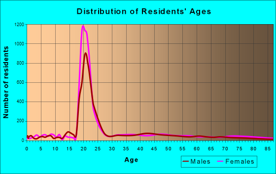 Indiana, Pennsylvania Age and Sex of Residents
