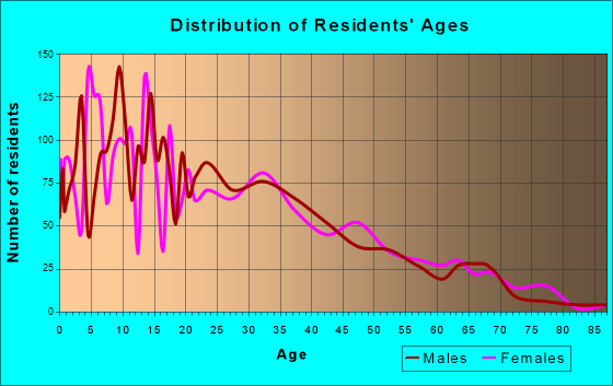 Farmersville, California Age and Sex of Residents