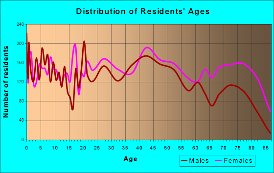 Johnstown, Pennsylvania Age and Sex of Residents