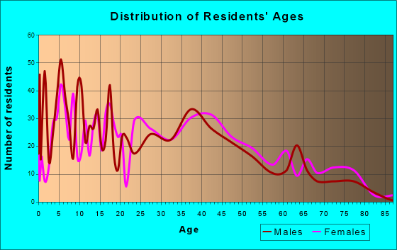 Linwood, Pennsylvania Age and Sex of Residents