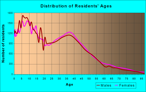 Fontana, California Age and Sex of Residents
