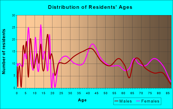 Lykens, Pennsylvania Age and Sex of Residents