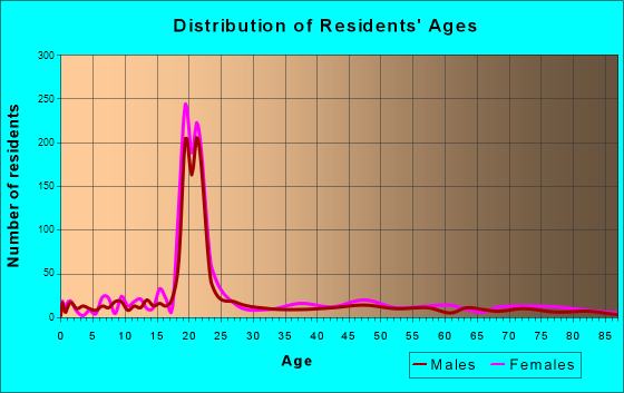 Mansfield, Pennsylvania Age and Sex of Residents