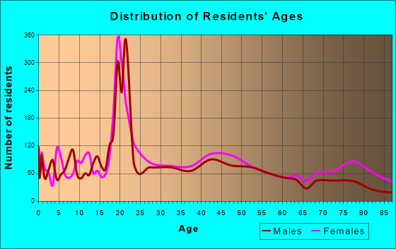 Meadville, Pennsylvania Age and Sex of Residents