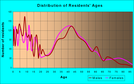 Montgomeryville, Pennsylvania Age and Sex of Residents