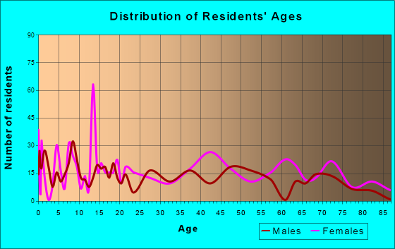 Mount Union, Pennsylvania Age and Sex of Residents