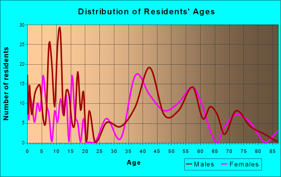 Nixon, Pennsylvania Age and Sex of Residents