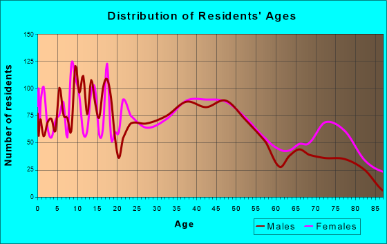 Oil City, Pennsylvania Age and Sex of Residents