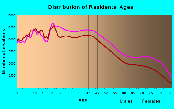 Philadelphia, Pennsylvania Age and Sex of Residents
