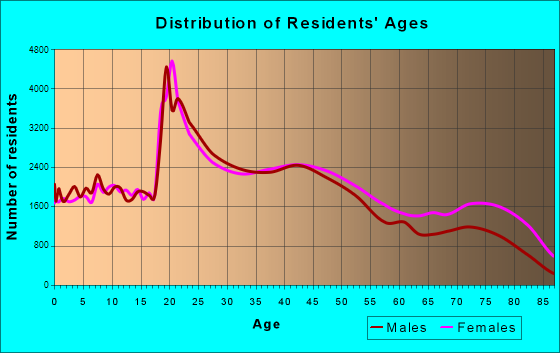 Pittsburgh, Pennsylvania Age and Sex of Residents
