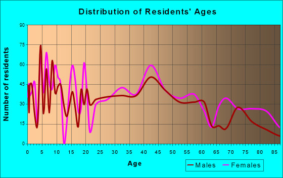 Sayre, Pennsylvania Age and Sex of Residents