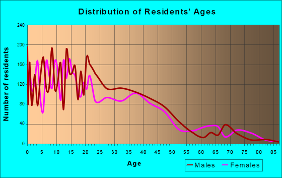 Greenfield, California Age and Sex of Residents