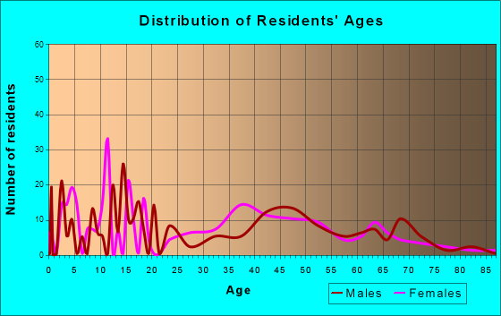 Greenville, California Age and Sex of Residents