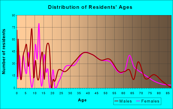 Treasure Lake, Pennsylvania Age and Sex of Residents