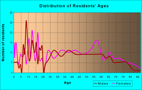 Hackleburg, Alabama Age and Sex of Residents