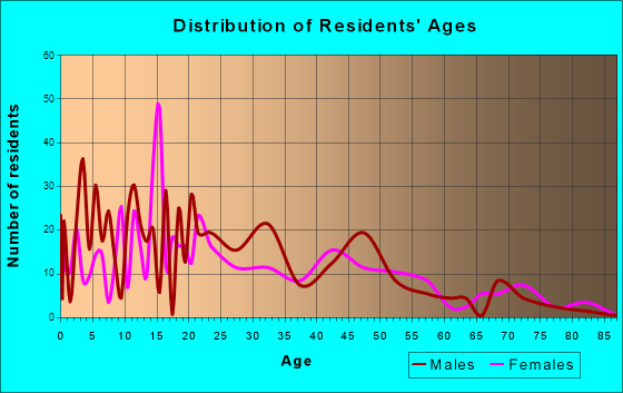 Hamilton City, California Age and Sex of Residents