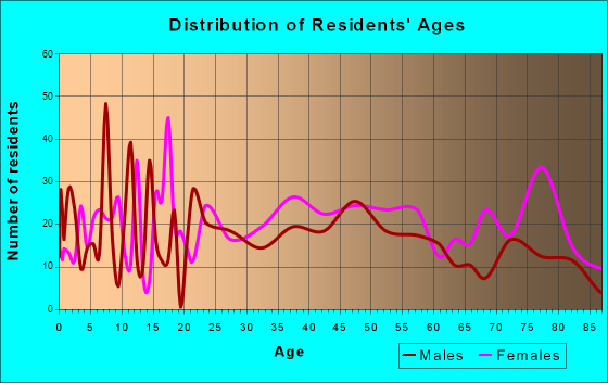 Wellsboro, Pennsylvania Age and Sex of Residents
