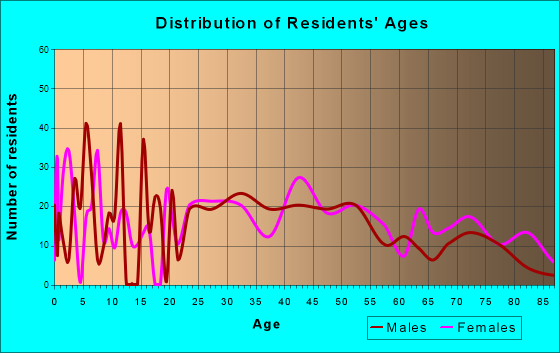 Wind Gap, Pennsylvania Age and Sex of Residents