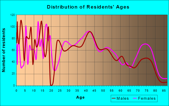 Woodlyn, Pennsylvania Age and Sex of Residents