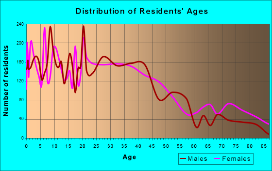 Central Falls, Rhode Island Age and Sex of Residents