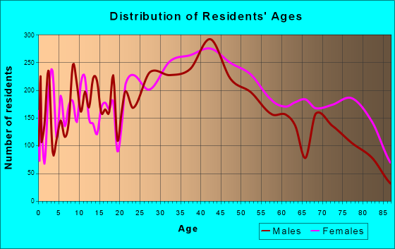 North Providence, Rhode Island Age and Sex of Residents