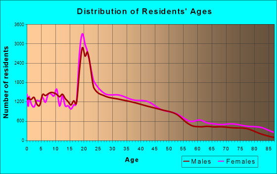 Providence, Rhode Island Age and Sex of Residents