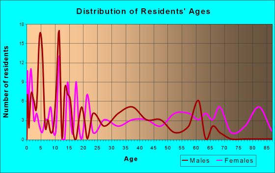 Aynor, South Carolina Age and Sex of Residents