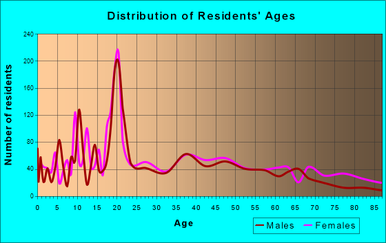 Clinton, South Carolina Age and Sex of Residents