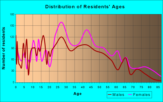 Dentsville, South Carolina Age and Sex of Residents