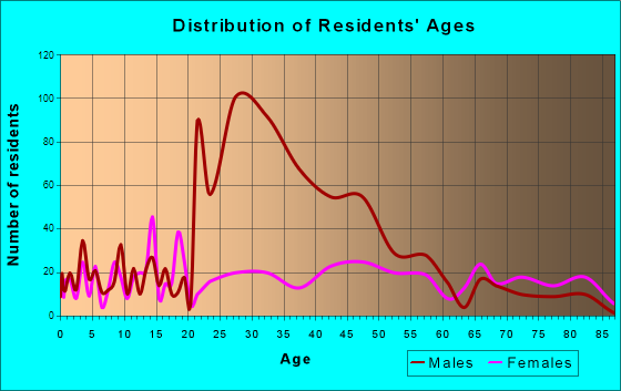 Edgefield, South Carolina Age and Sex of Residents