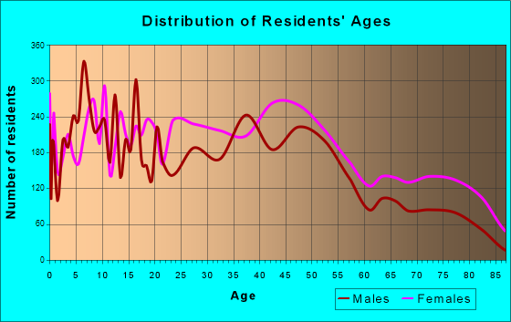 Florence, South Carolina Age and Sex of Residents