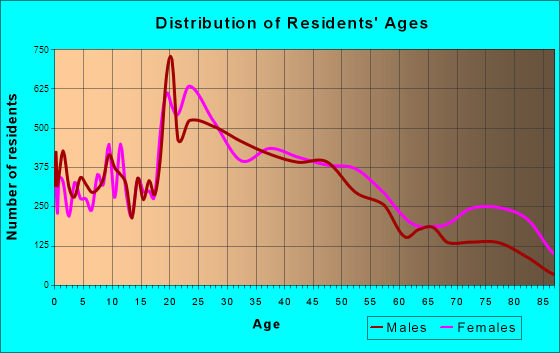 Greenville, South Carolina Age and Sex of Residents