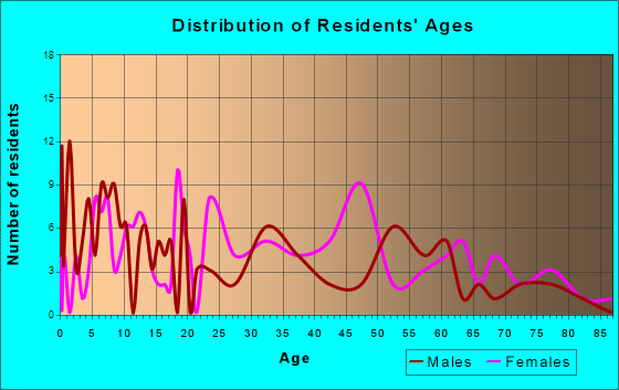 Jefferson, South Carolina Age and Sex of Residents
