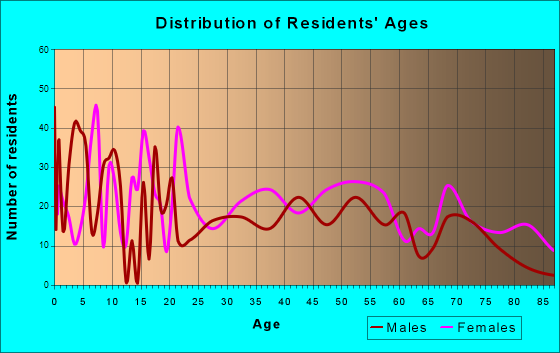 Kingstree, South Carolina Age and Sex of Residents