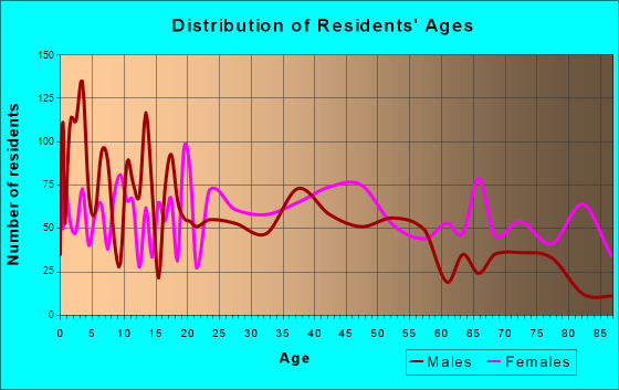 Laurens, South Carolina Age and Sex of Residents