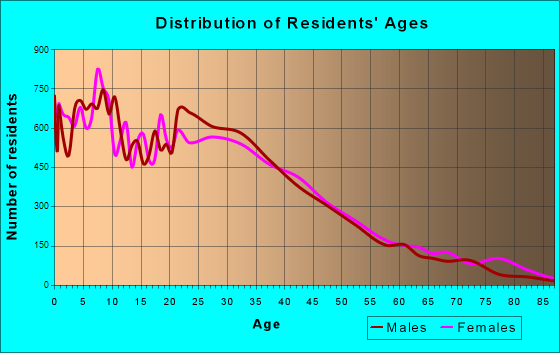 Huntington Park, California Age and Sex of Residents