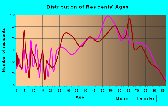 North Myrtle Beach, South Carolina Age and Sex of Residents