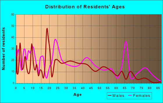 Pageland, South Carolina Age and Sex of Residents