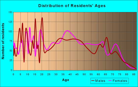 Red Hill, South Carolina Age and Sex of Residents
