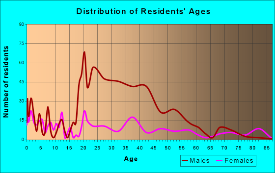 Ridgeland, South Carolina Age and Sex of Residents