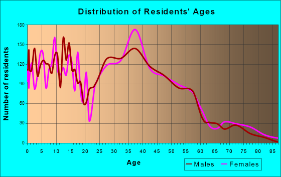 Simpsonville, South Carolina Age and Sex of Residents